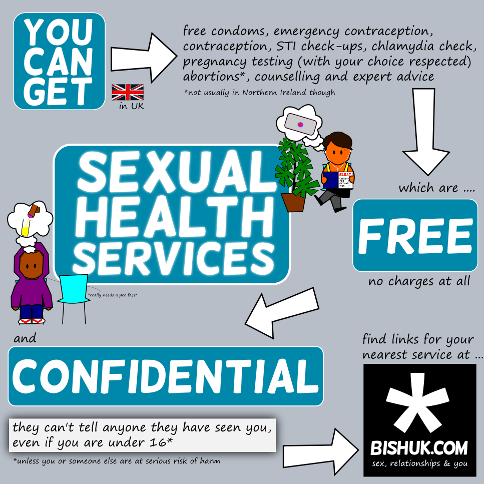 free and confidential sexual health services